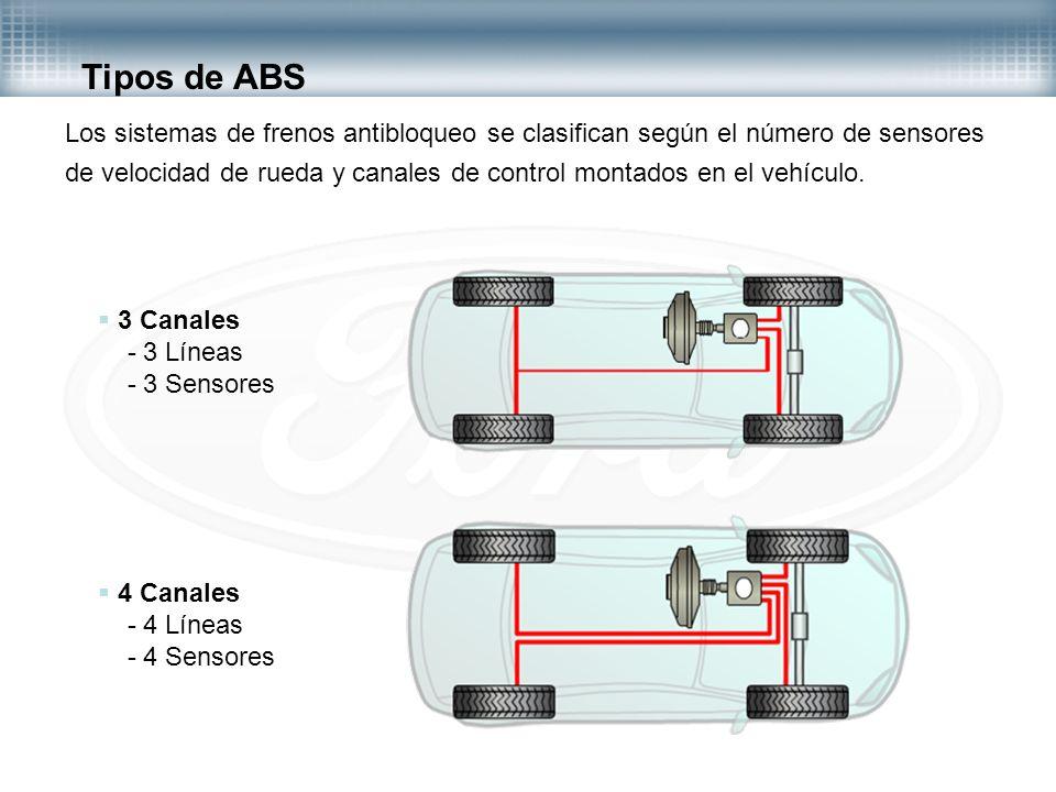 Tipos de ABS
