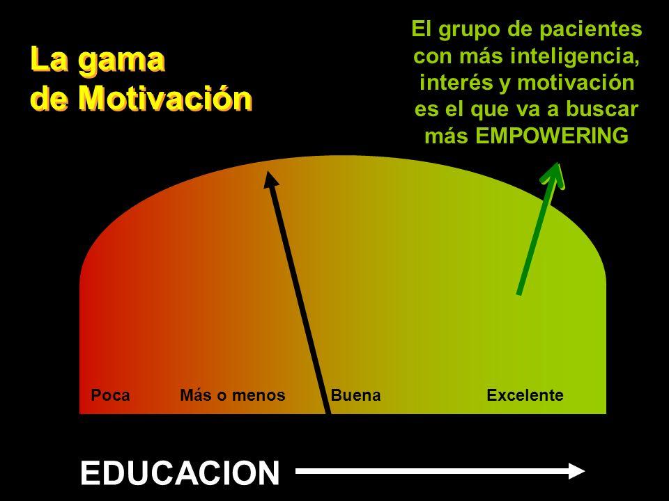 La gama de Motivación EDUCACION