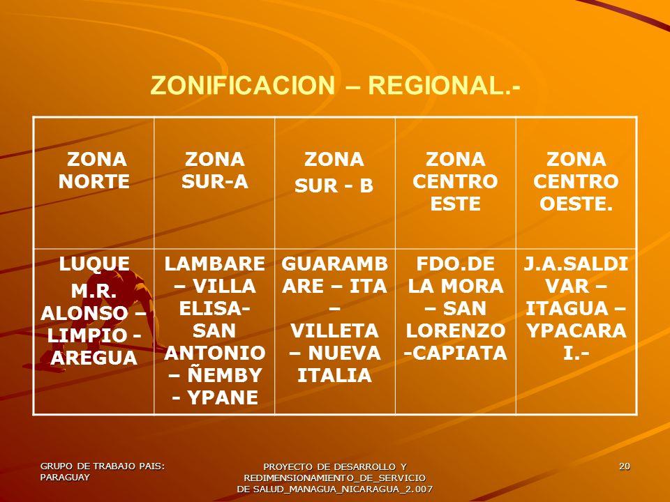 ZONIFICACION – REGIONAL.-