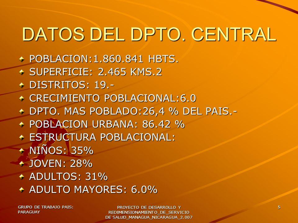 DATOS DEL DPTO. CENTRAL POBLACION:1.860.841 HBTS.