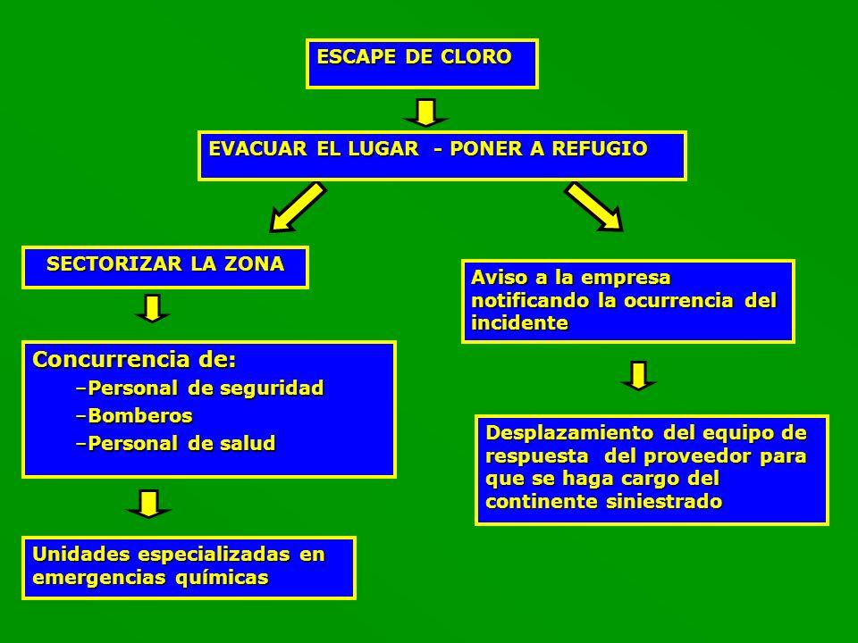 Concurrencia de: ESCAPE DE CLORO EVACUAR EL LUGAR - PONER A REFUGIO