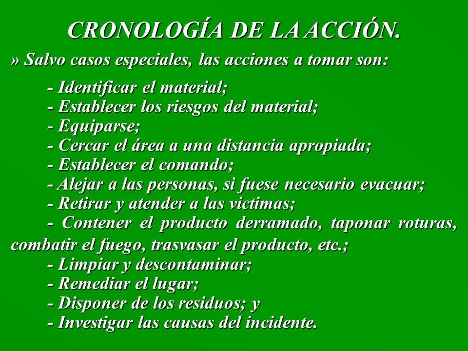 CRONOLOGÍA DE LA ACCIÓN.