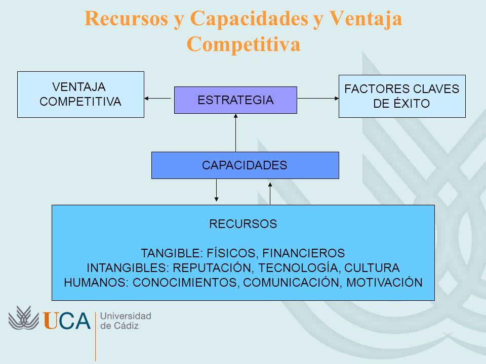 Recursos y Capacidades y Ventaja Competitiva