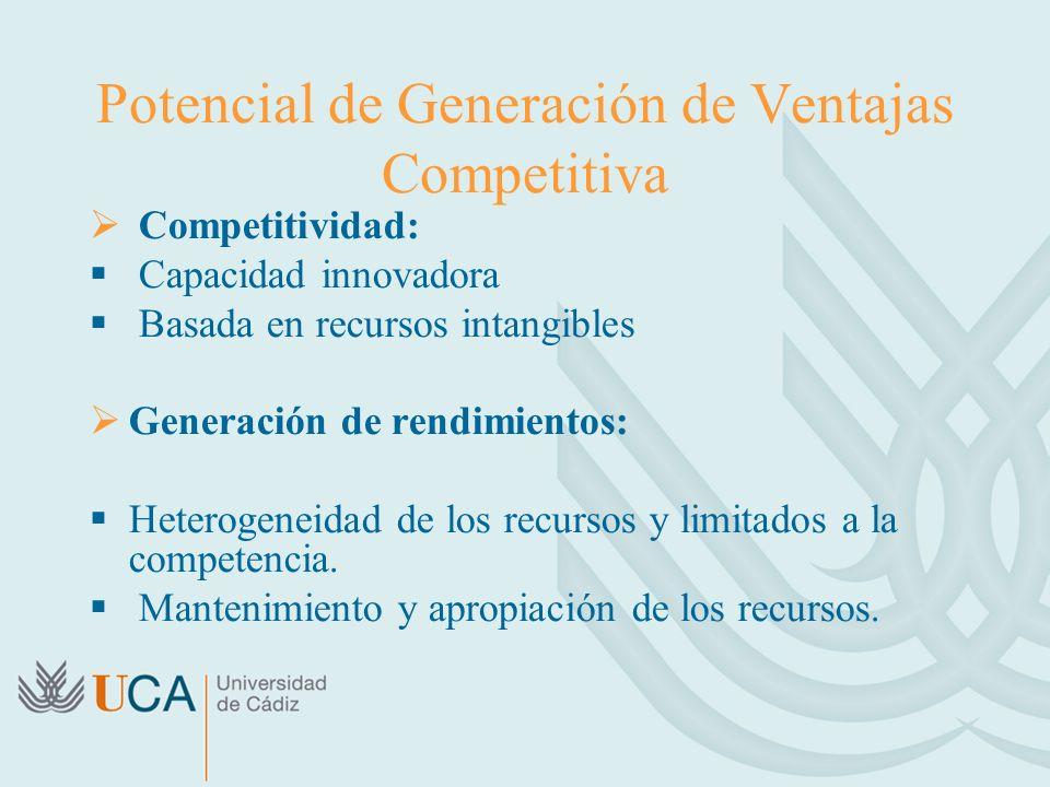 Potencial de Generación de Ventajas Competitiva
