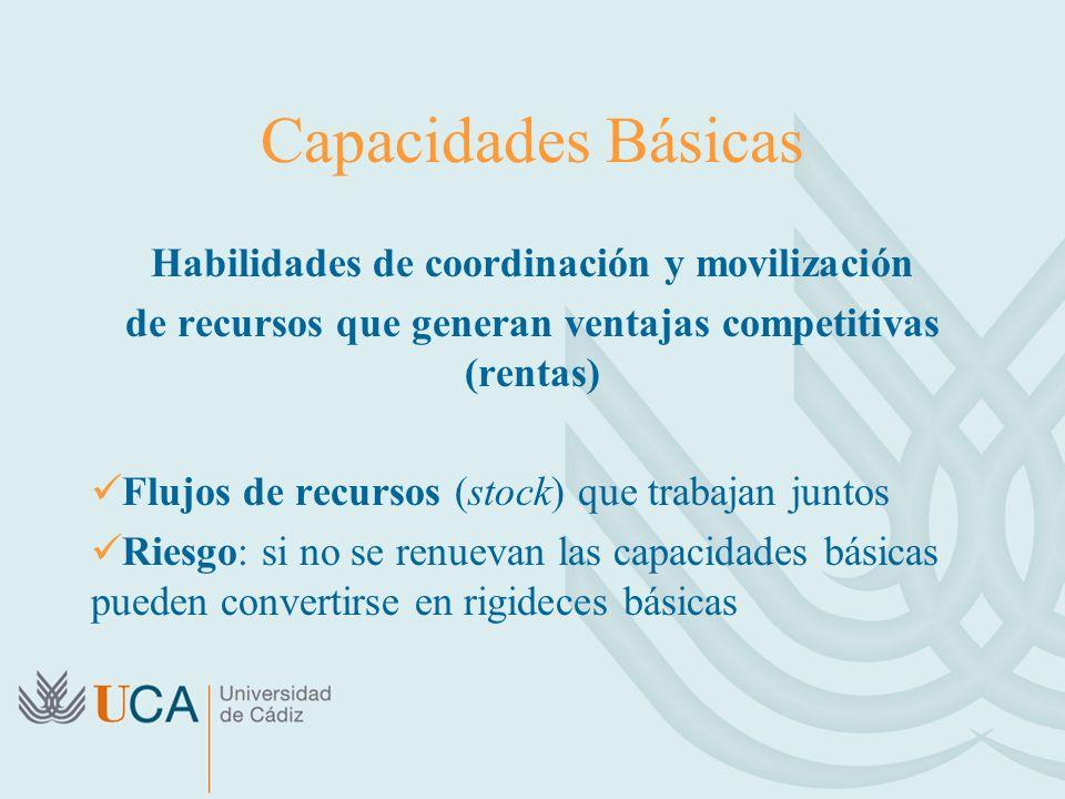 Capacidades Básicas Habilidades de coordinación y movilización