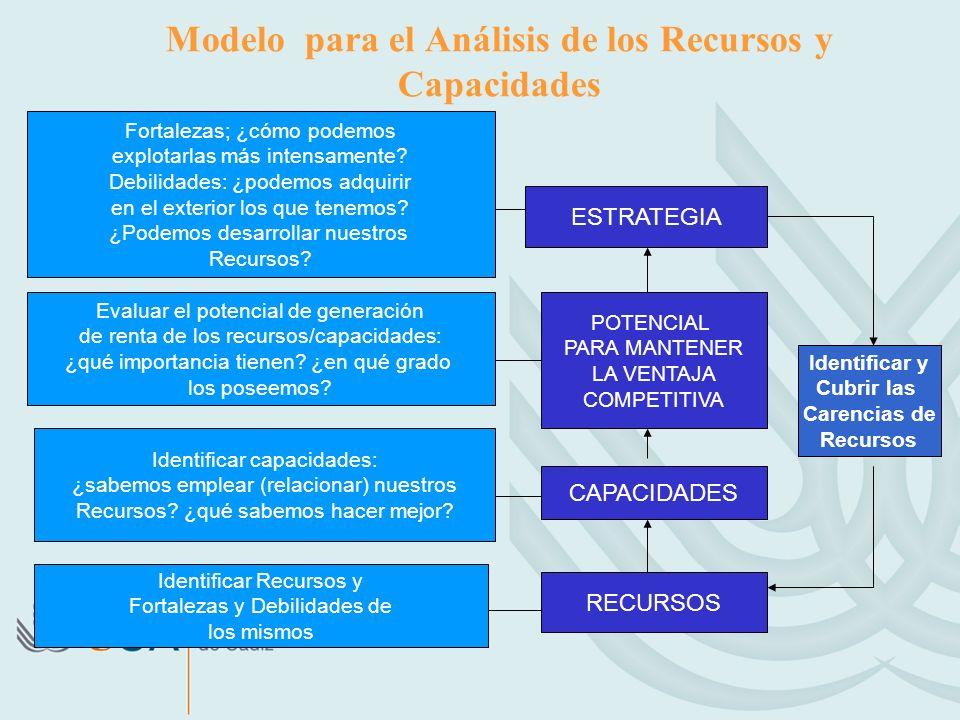 Modelo para el Análisis de los Recursos y Capacidades