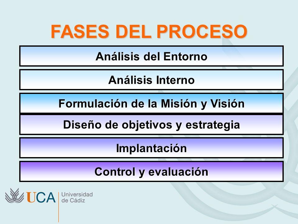 Formulación de la Misión y Visión Diseño de objetivos y estrategia