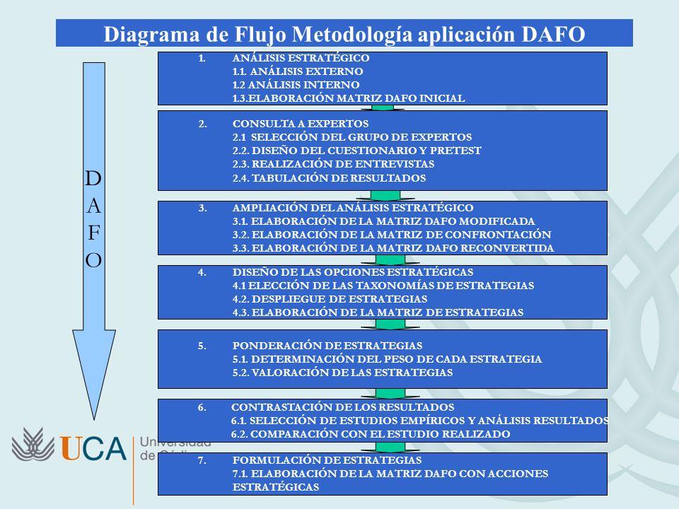 Diagrama de Flujo Metodología aplicación DAFO