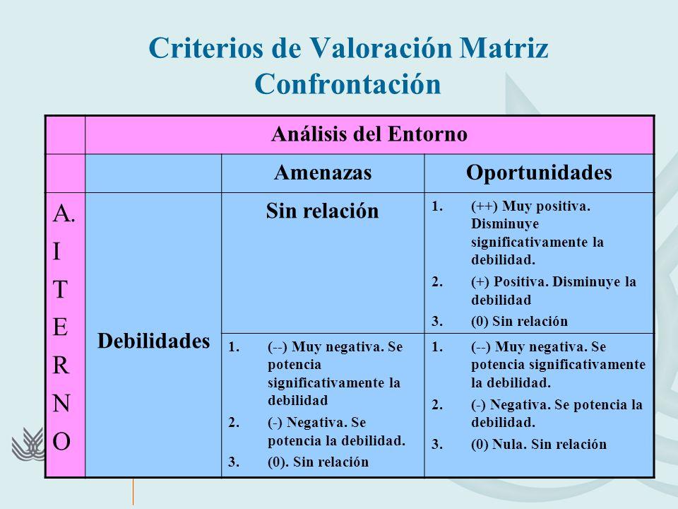 Criterios de Valoración Matriz Confrontación