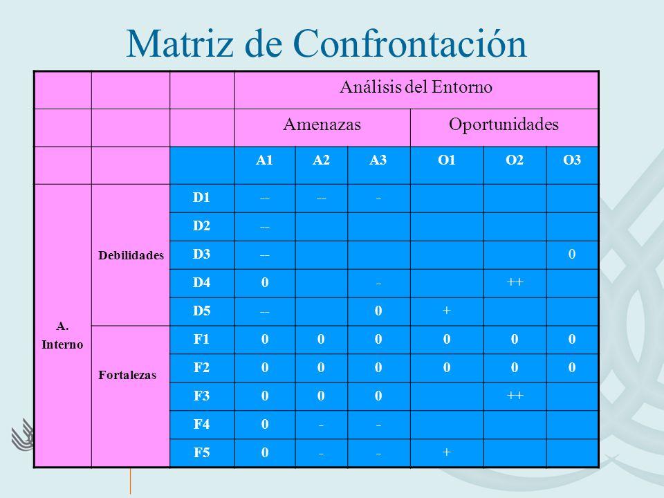 Matriz de Confrontación
