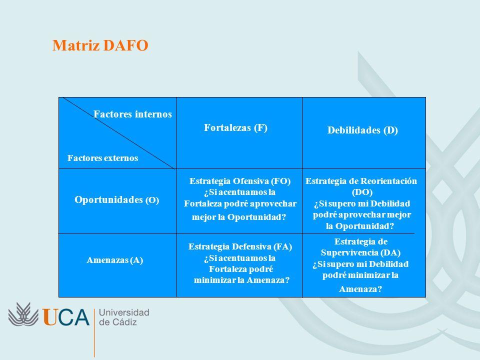 Matriz DAFO Factores internos Fortalezas (F) Debilidades (D)