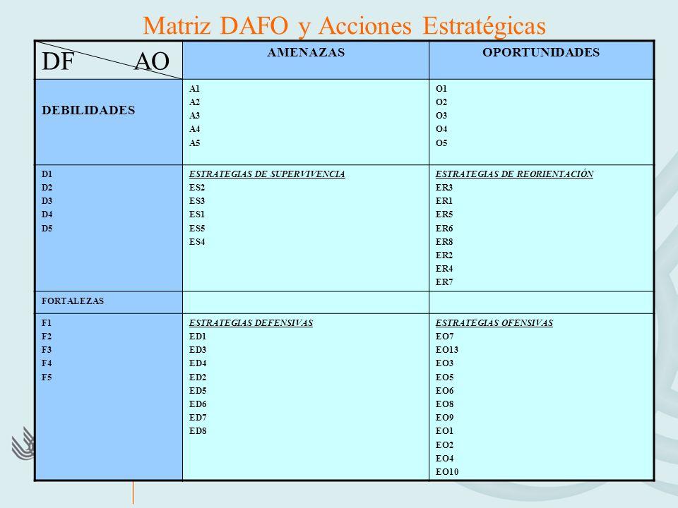 Matriz DAFO y Acciones Estratégicas