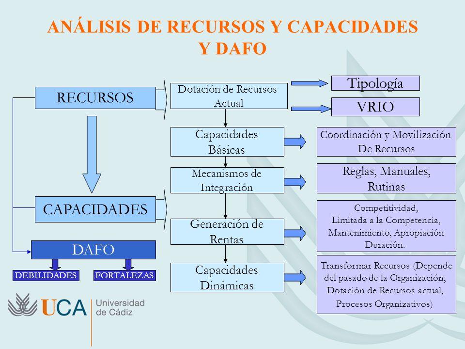 ANÁLISIS DE RECURSOS Y CAPACIDADES Y DAFO