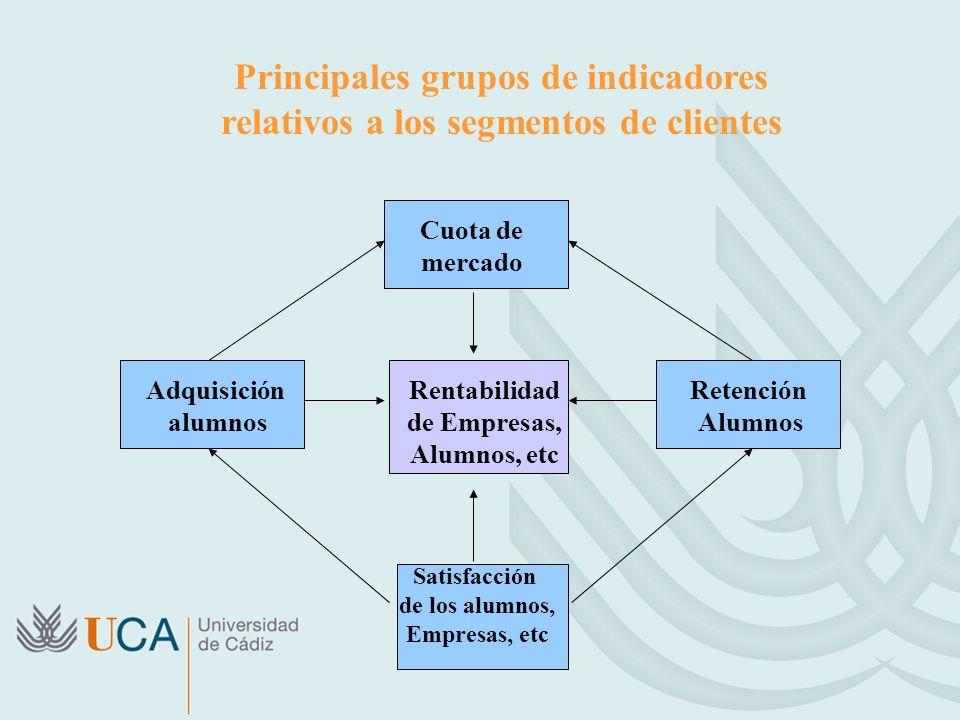 Principales grupos de indicadores