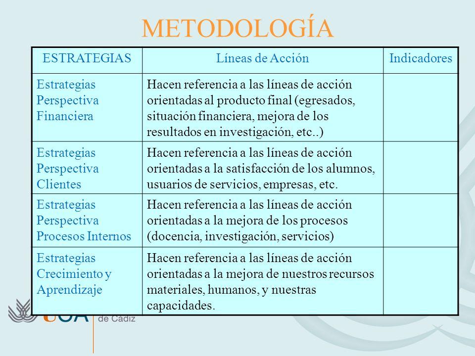METODOLOGÍA ESTRATEGIAS Líneas de Acción Indicadores