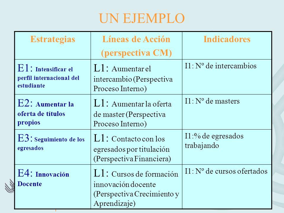 UN EJEMPLO E1: Intensificar el perfil internacional del estudiante