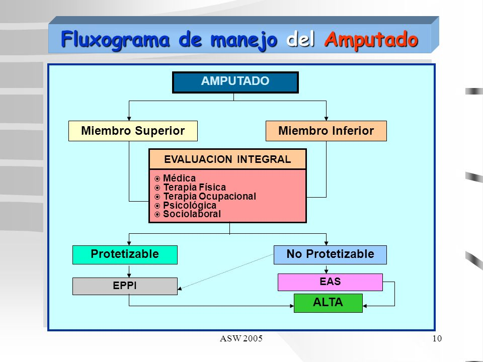 Fluxograma de manejo del Amputado