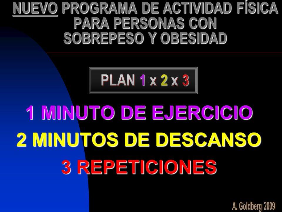 1 MINUTO DE EJERCICIO 2 MINUTOS DE DESCANSO 3 REPETICIONES