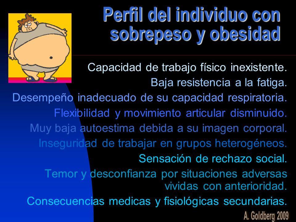 Perfil del individuo con sobrepeso y obesidad