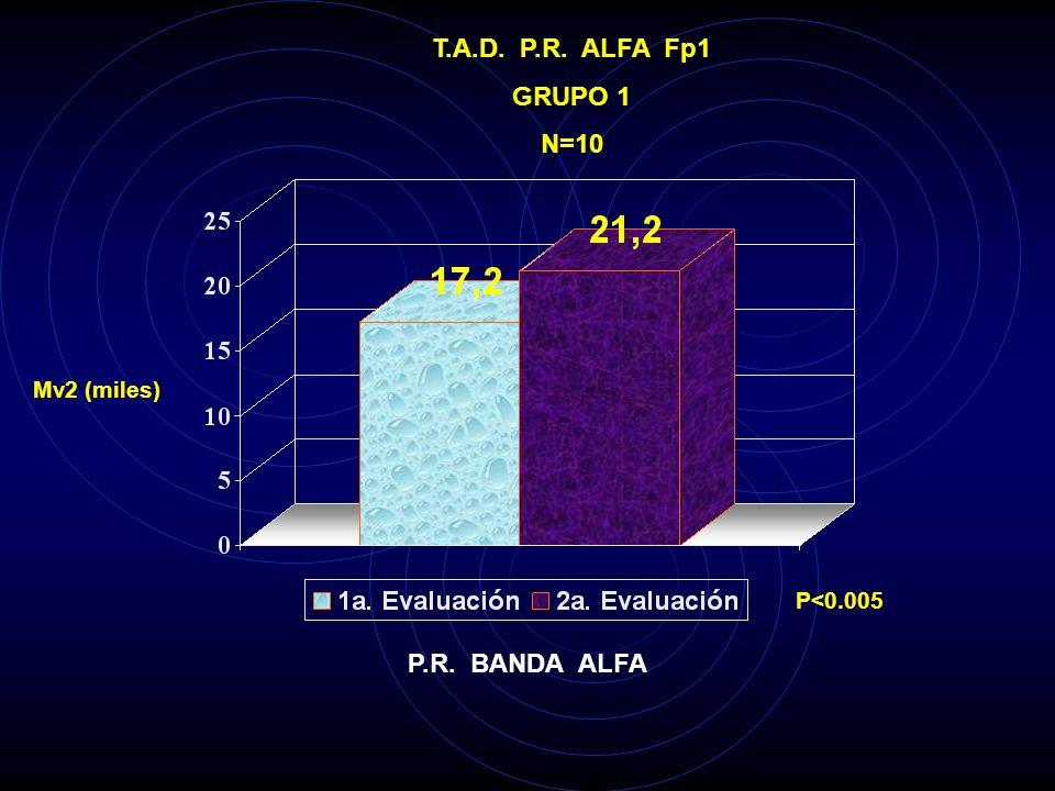 T.A.D. P.R. ALFA Fp1 GRUPO 1 N=10 P.R. BANDA ALFA
