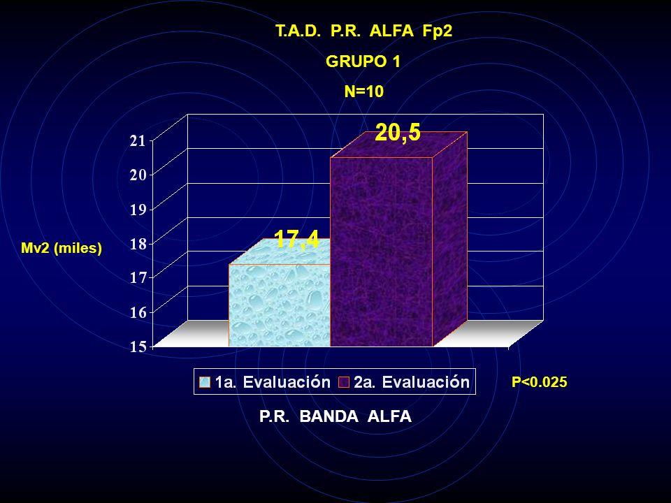 T.A.D. P.R. ALFA Fp2 GRUPO 1 N=10 P.R. BANDA ALFA