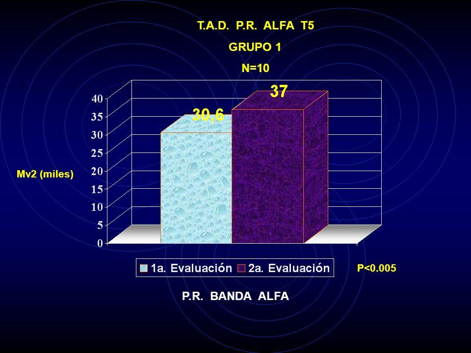 T.A.D. P.R. ALFA T5 GRUPO 1 N=10 P.R. BANDA ALFA