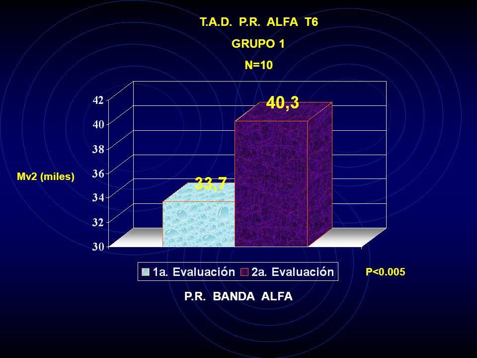 T.A.D. P.R. ALFA T6 GRUPO 1 N=10 P.R. BANDA ALFA
