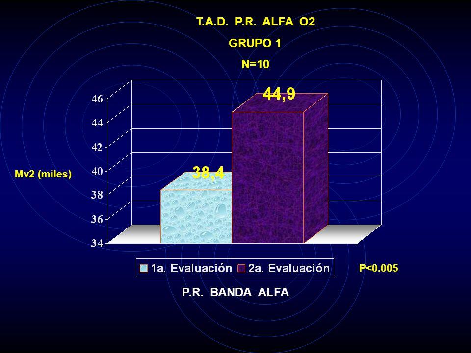 T.A.D. P.R. ALFA O2 GRUPO 1 N=10 P.R. BANDA ALFA