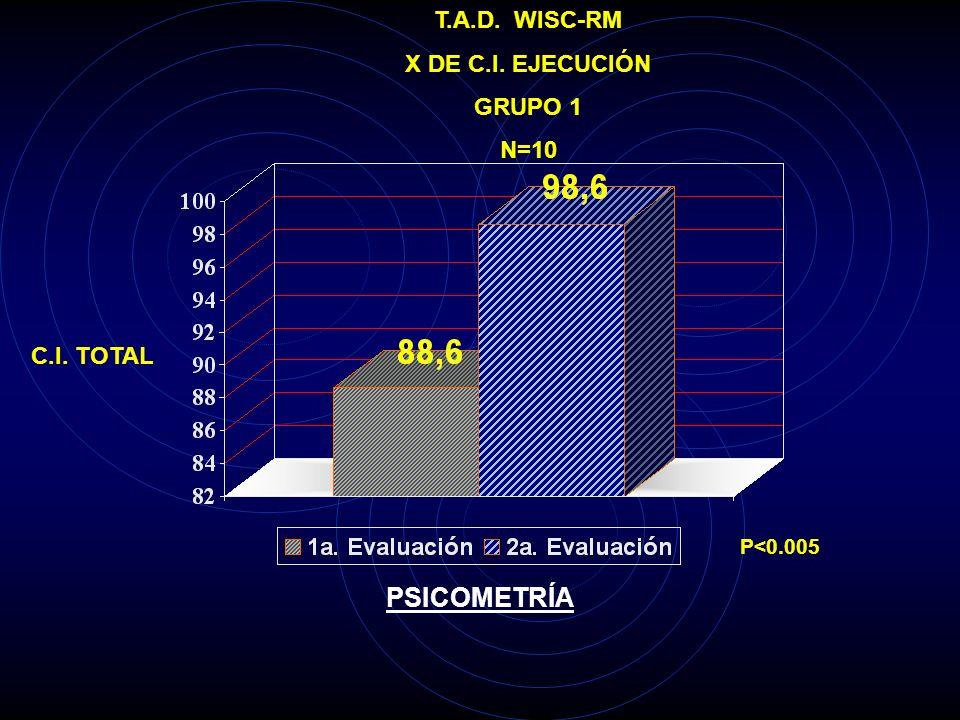 PSICOMETRÍA T.A.D. WISC-RM X DE C.I. EJECUCIÓN GRUPO 1 N=10 C.I. TOTAL