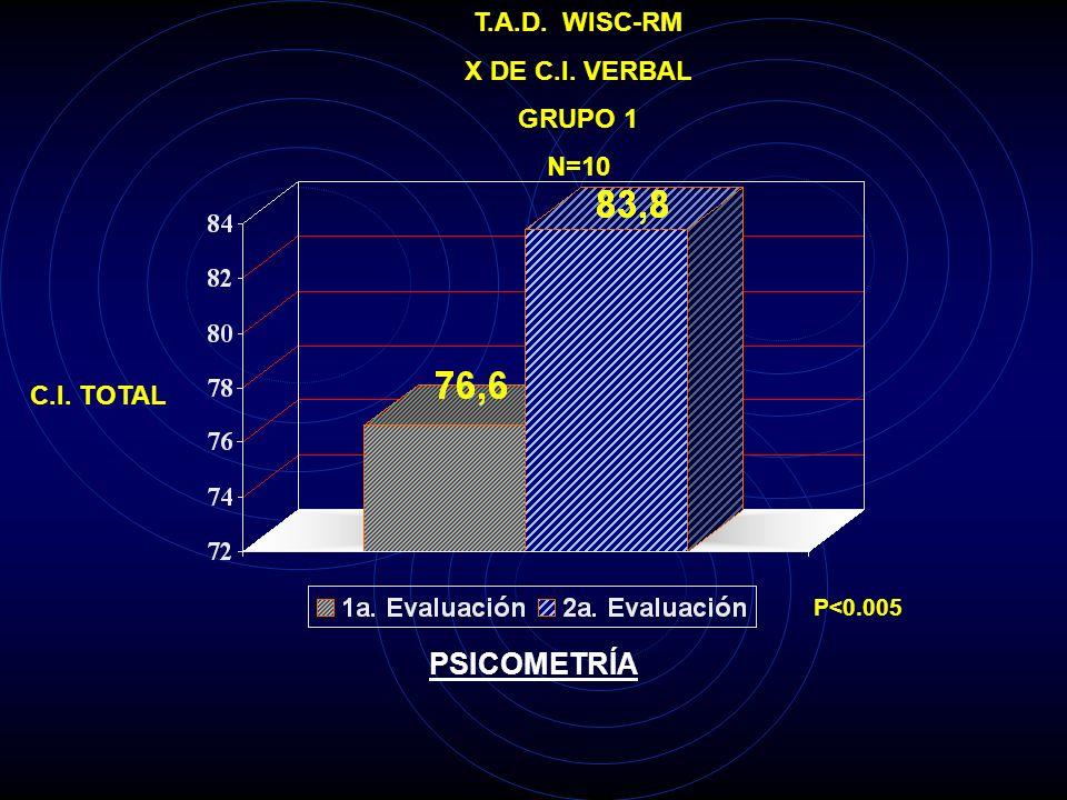 PSICOMETRÍA T.A.D. WISC-RM X DE C.I. VERBAL GRUPO 1 N=10 C.I. TOTAL