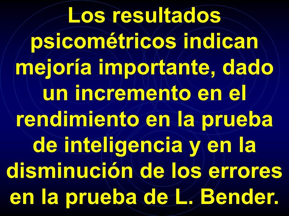 Los resultados psicométricos indican mejoría importante, dado un incremento en el rendimiento en la prueba de inteligencia y en la disminución de los errores en la prueba de L.