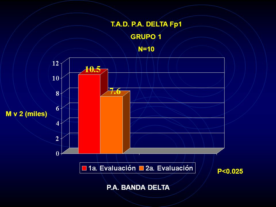 T.A.D. P.A. DELTA Fp1 GRUPO 1 N=10 M v 2 (miles) P<0.025 P.A. BANDA DELTA