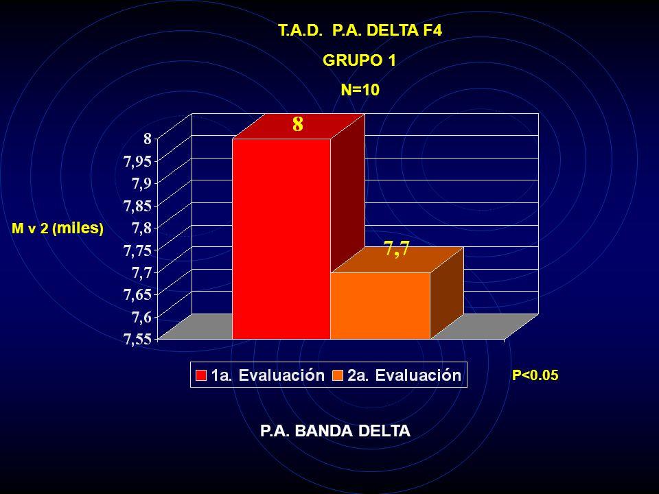 T.A.D. P.A. DELTA F4 GRUPO 1 N=10 P.A. BANDA DELTA