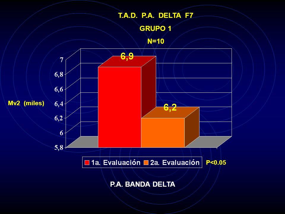 T.A.D. P.A. DELTA F7 GRUPO 1 N=10 P.A. BANDA DELTA