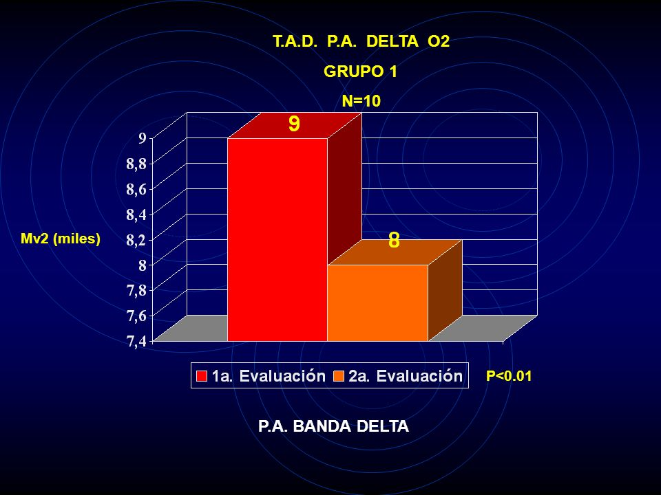 T.A.D. P.A. DELTA O2 GRUPO 1 N=10 P.A. BANDA DELTA