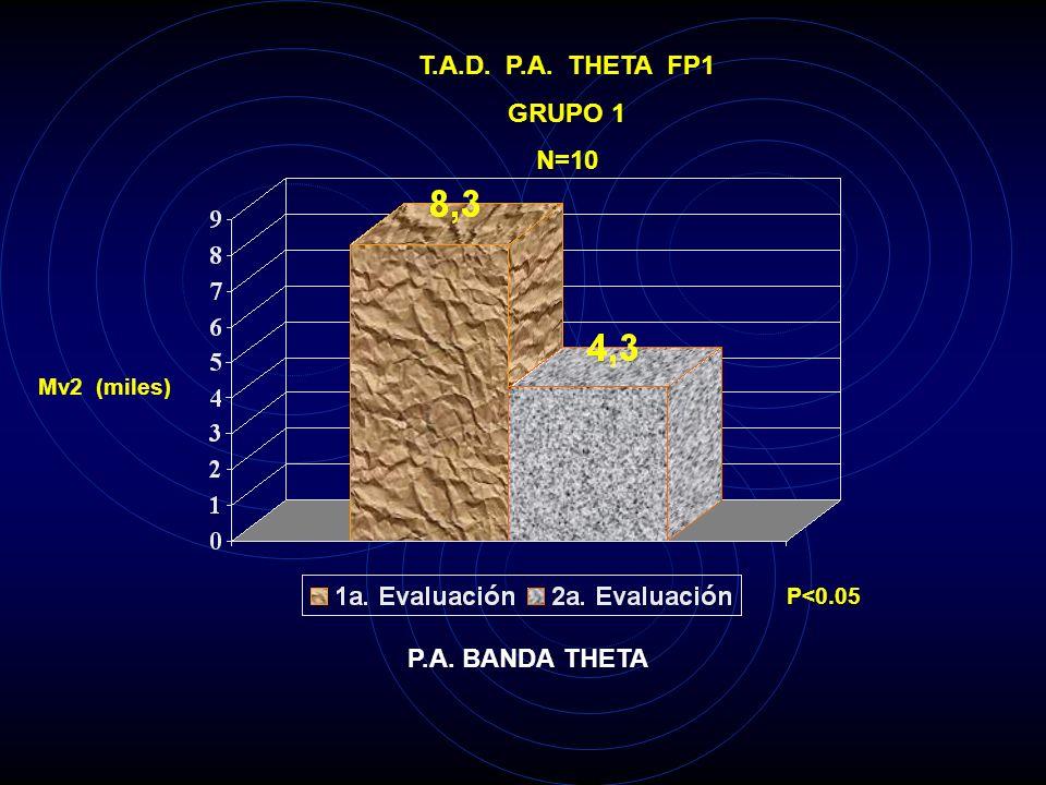 T.A.D. P.A. THETA FP1 GRUPO 1 N=10 P.A. BANDA THETA