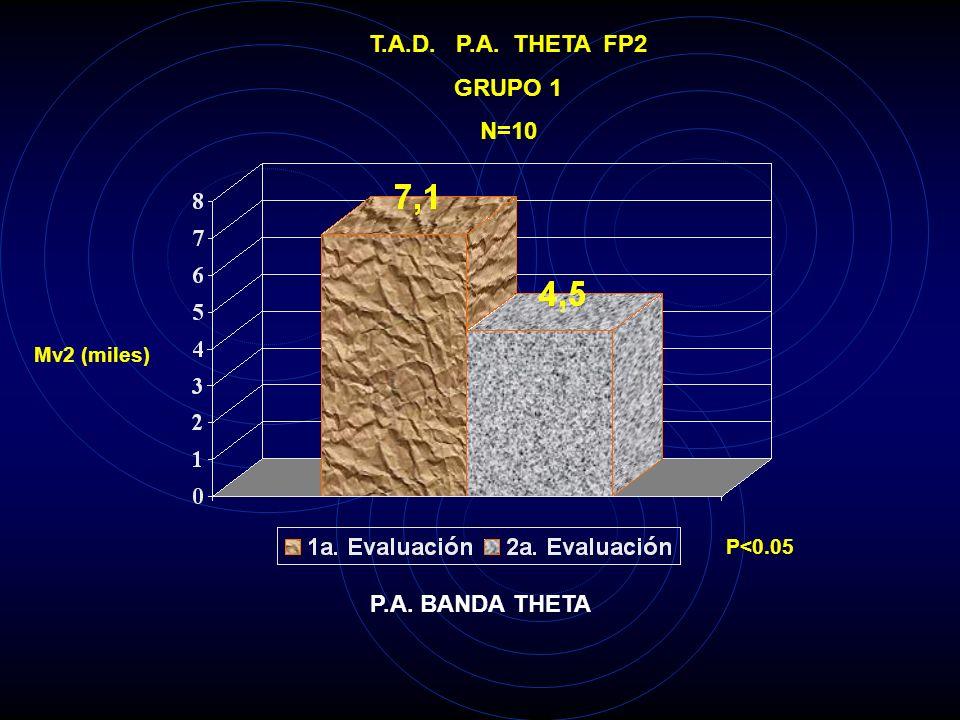T.A.D. P.A. THETA FP2 GRUPO 1 N=10 P.A. BANDA THETA