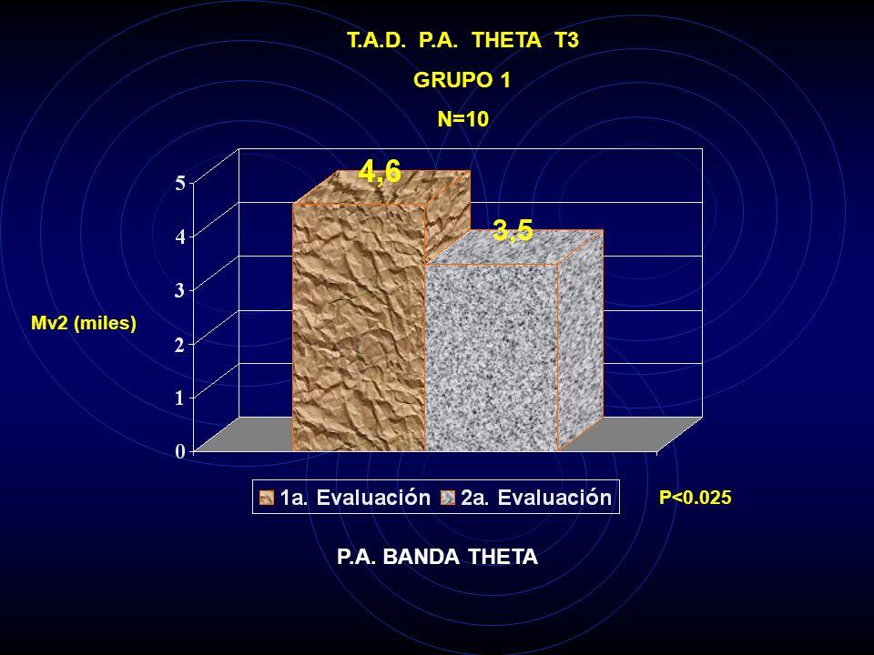 T.A.D. P.A. THETA T3 GRUPO 1 N=10 P.A. BANDA THETA