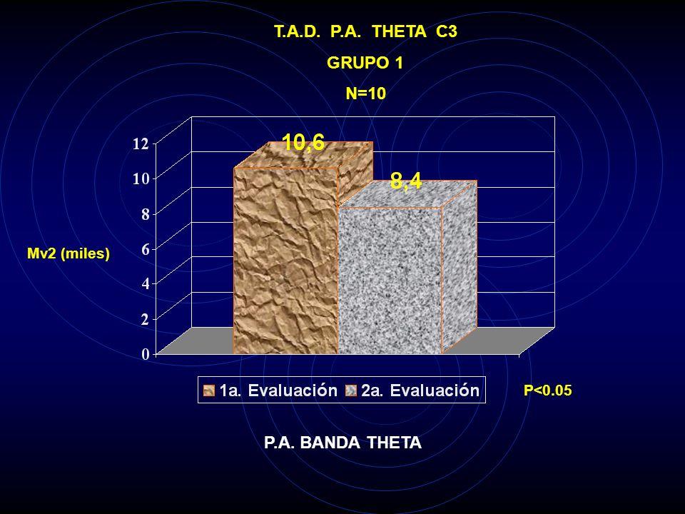 T.A.D. P.A. THETA C3 GRUPO 1 N=10 P.A. BANDA THETA