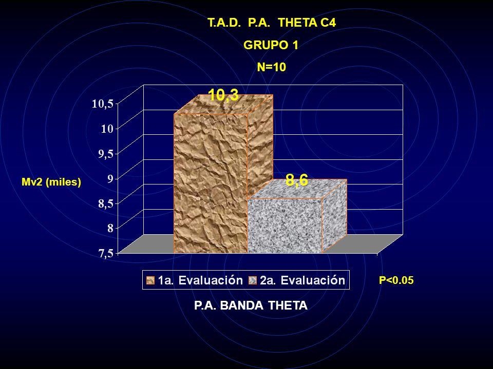 T.A.D. P.A. THETA C4 GRUPO 1 N=10 P.A. BANDA THETA