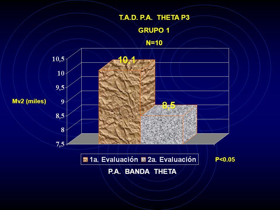 T.A.D. P.A. THETA P3 GRUPO 1 N=10 P.A. BANDA THETA