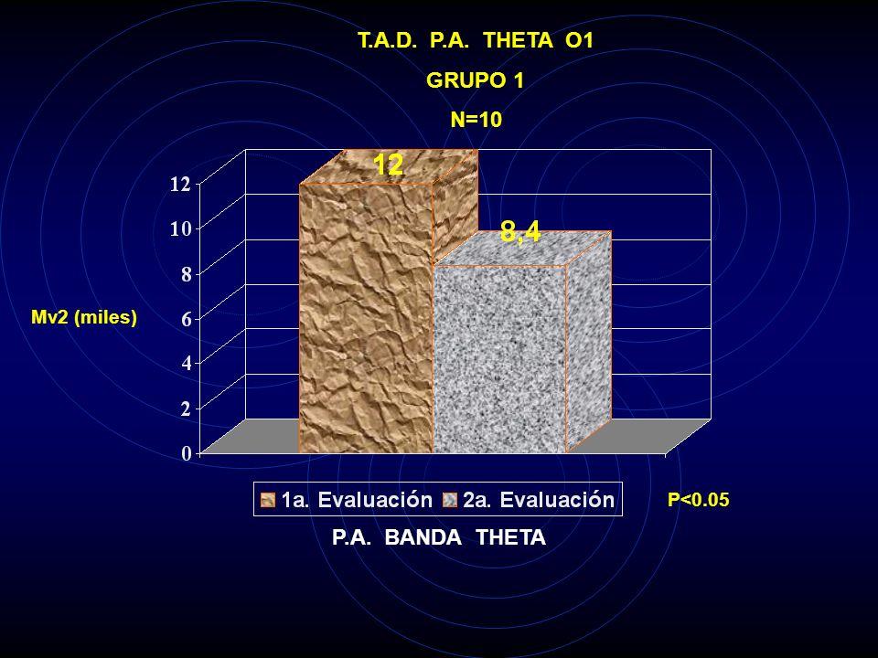 T.A.D. P.A. THETA O1 GRUPO 1 N=10 P.A. BANDA THETA