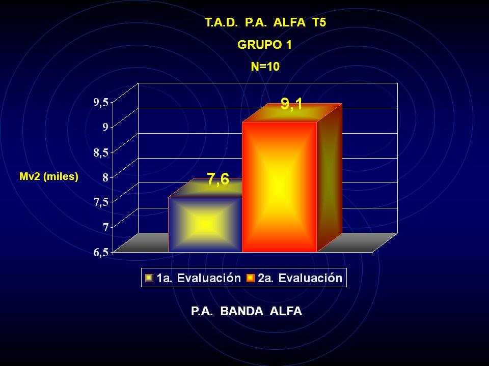 T.A.D. P.A. ALFA T5 GRUPO 1 N=10 P.A. BANDA ALFA