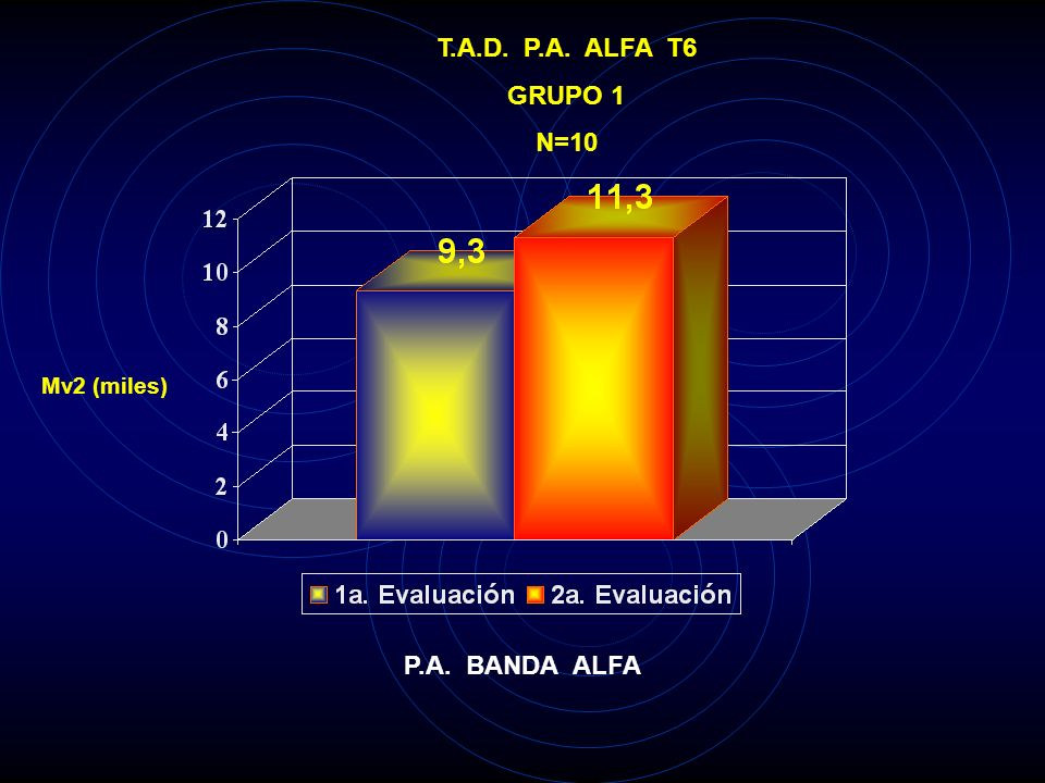 T.A.D. P.A. ALFA T6 GRUPO 1 N=10 P.A. BANDA ALFA