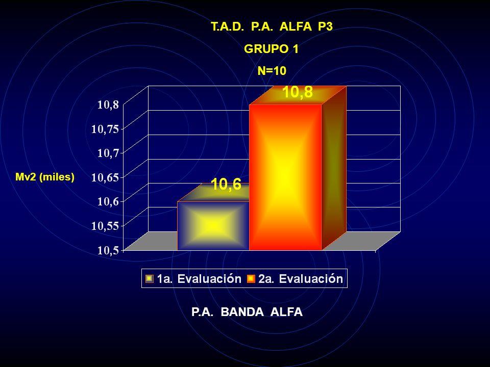 T.A.D. P.A. ALFA P3 GRUPO 1 N=10 P.A. BANDA ALFA