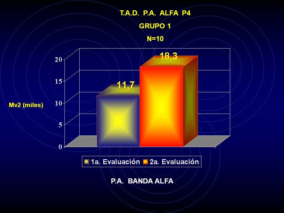 T.A.D. P.A. ALFA P4 GRUPO 1 N=10 P.A. BANDA ALFA
