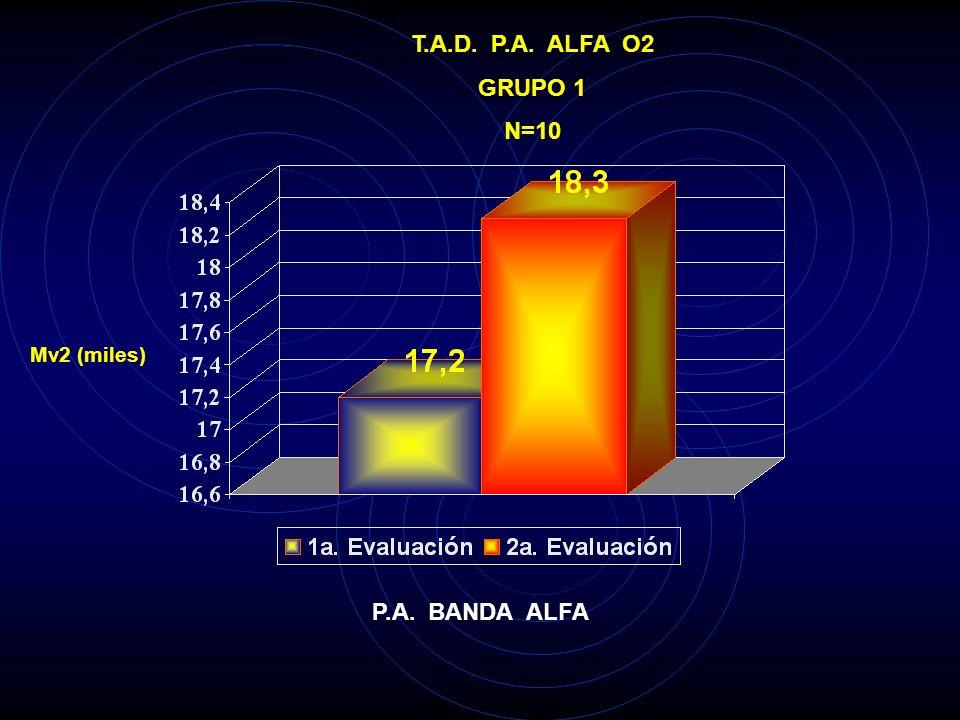 T.A.D. P.A. ALFA O2 GRUPO 1 N=10 P.A. BANDA ALFA