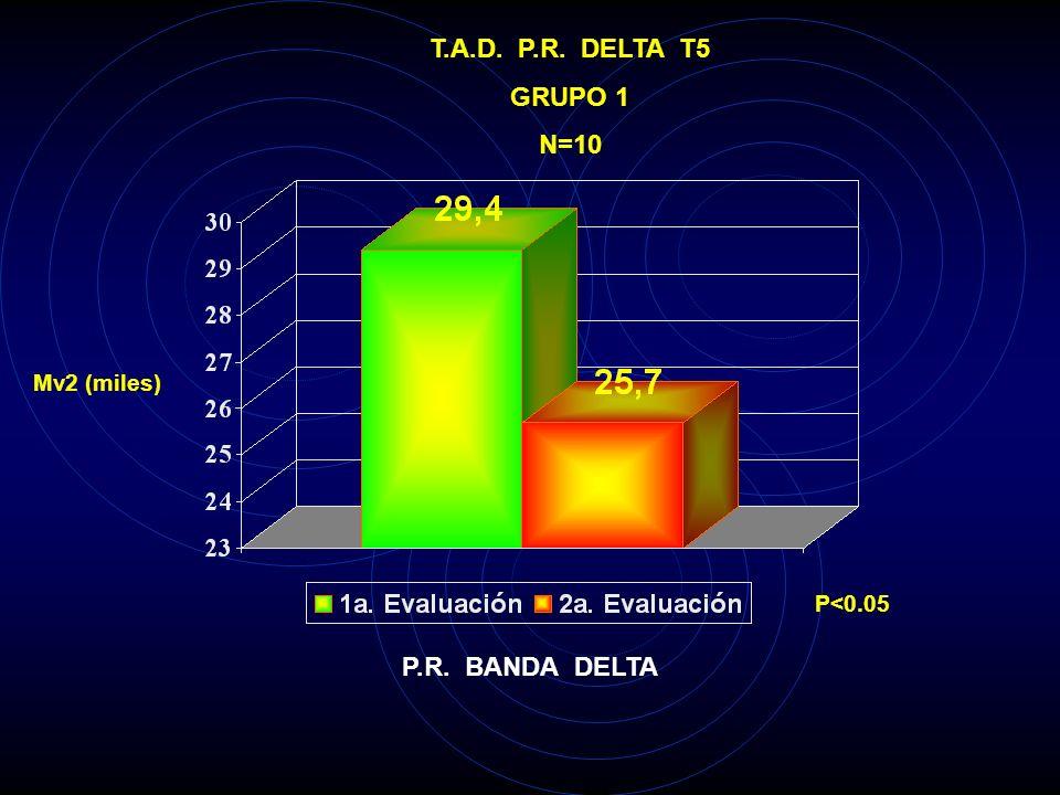 T.A.D. P.R. DELTA T5 GRUPO 1 N=10 P.R. BANDA DELTA