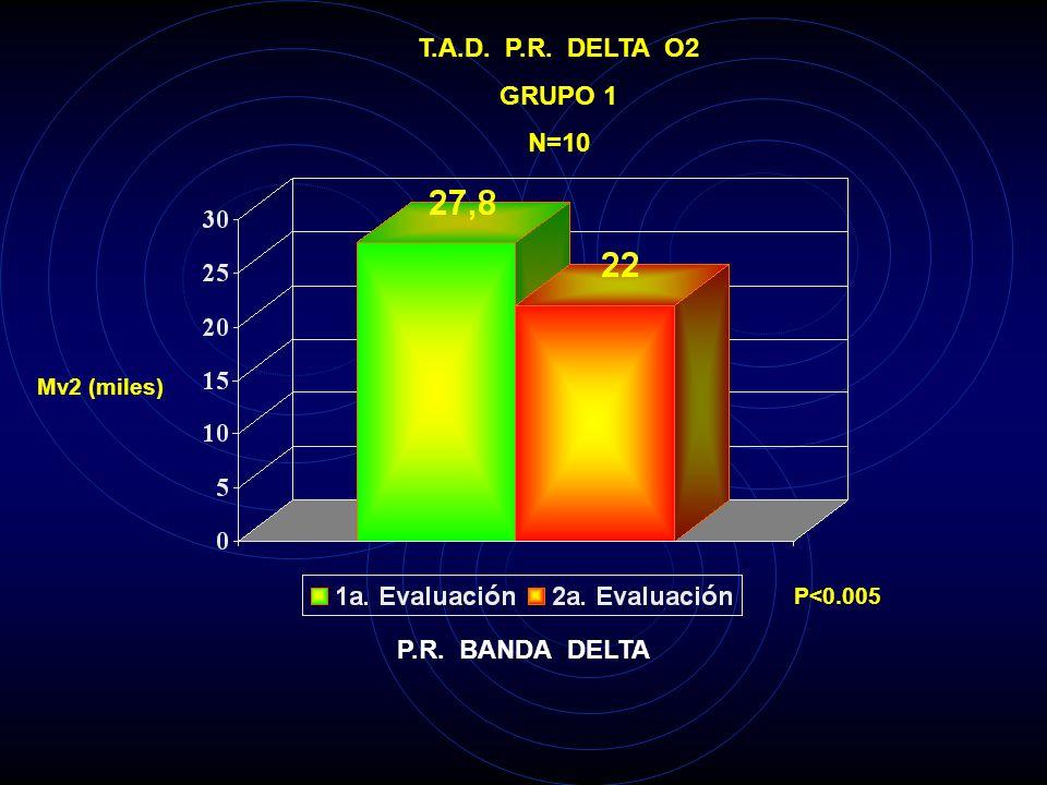 T.A.D. P.R. DELTA O2 GRUPO 1 N=10 P.R. BANDA DELTA