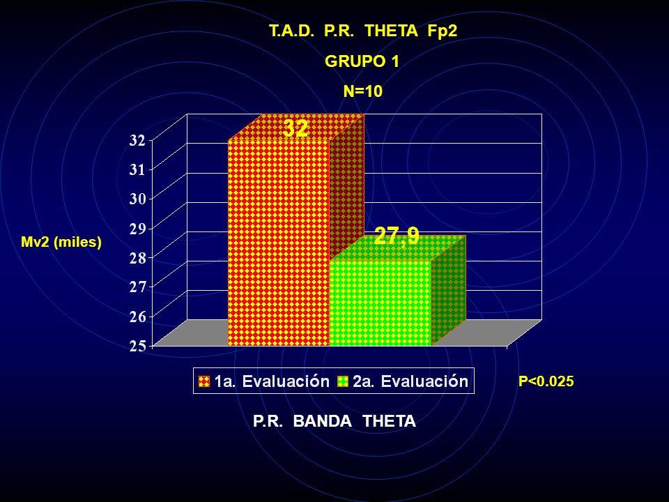 T.A.D. P.R. THETA Fp2 GRUPO 1 N=10 P.R. BANDA THETA